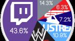 Twitch обошел по трафику все сайты США со стримами  - Изображение 3