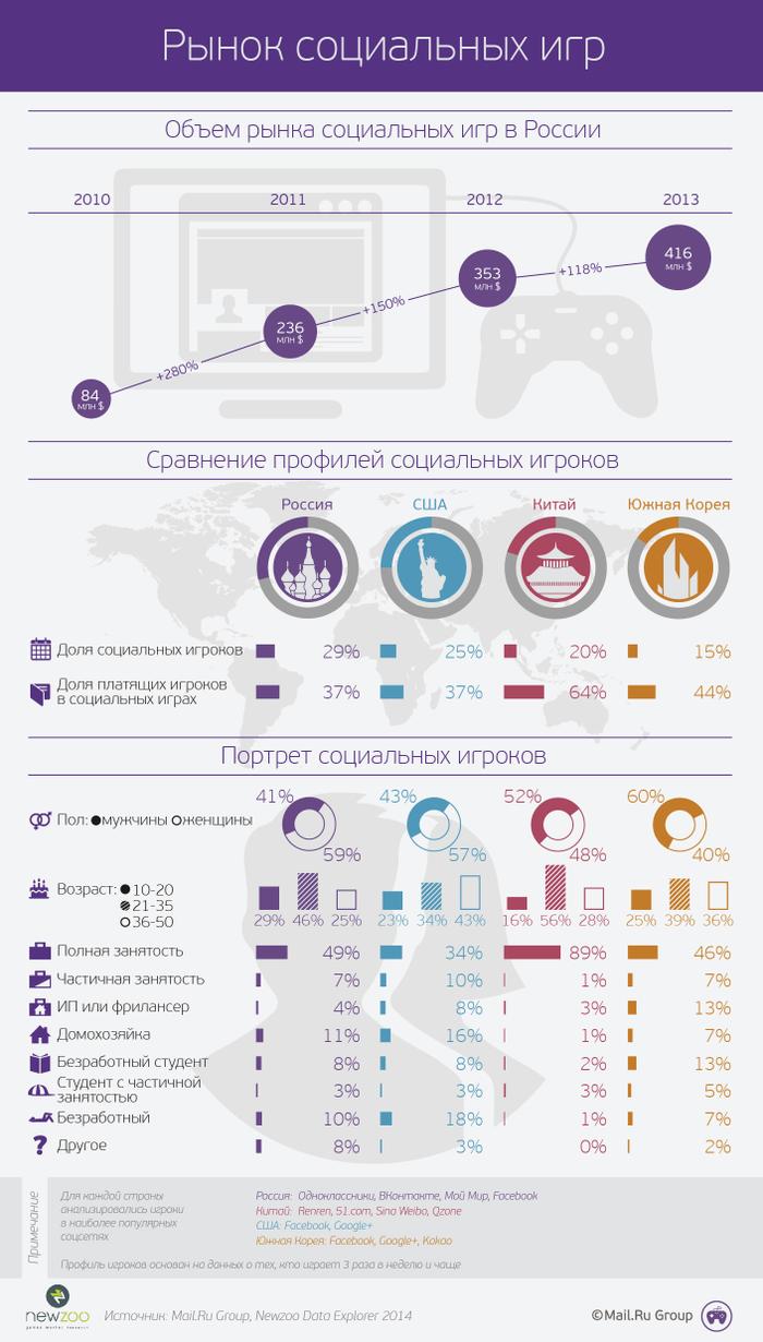 Российский рынок игр для социальных сетей вырос до $416 млн  - Изображение 2