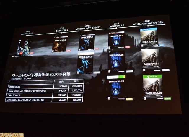 Продано 8,5 млн игр серии Dark Souls - Изображение 1