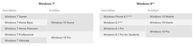 Все, что игроку нужно знать о Windows 10 - Изображение 2