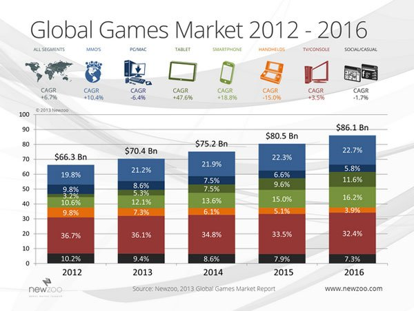 Мировой игровой рынок вырастет до $86,1 млрд к 2016 году  - Изображение 1