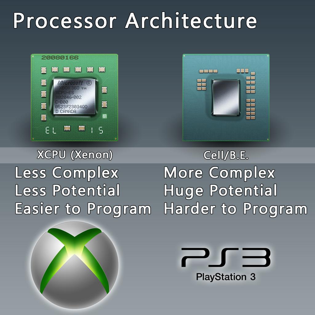 Почему наPlayStation 4 невозможна обратная совместимость? - Изображение 2