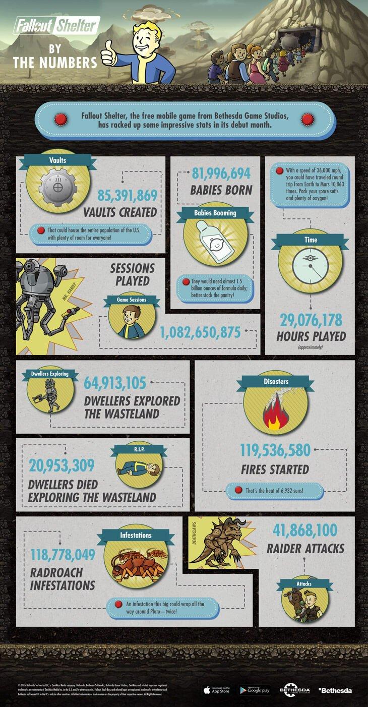 Без телека и интернета: сколько детей родилось в Fallout Shelter? - Изображение 1