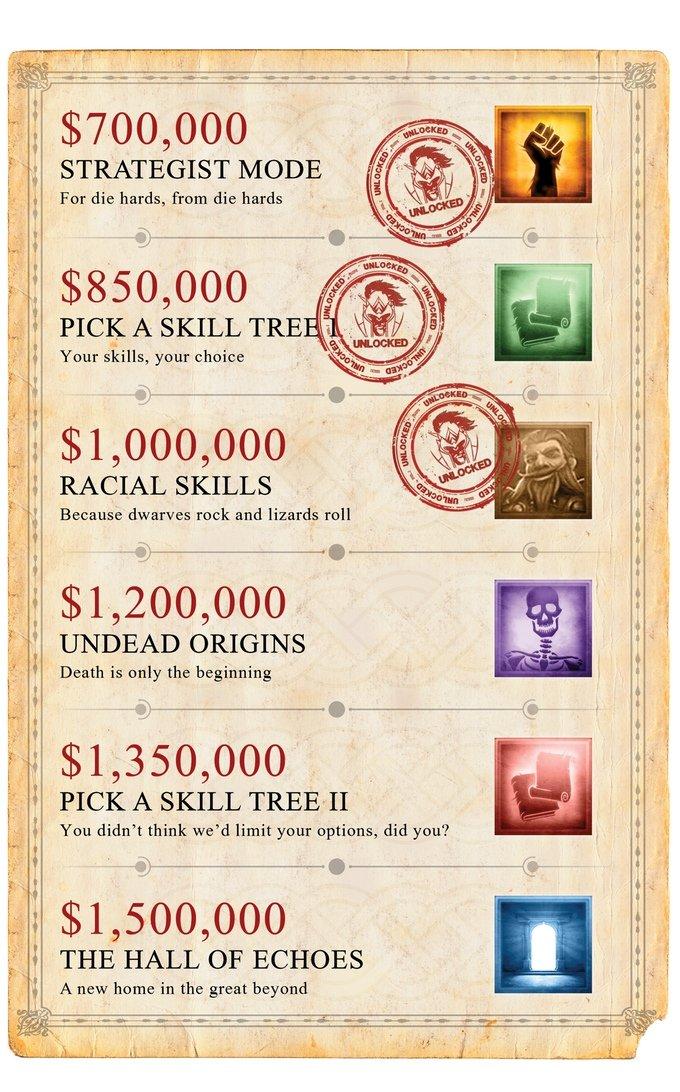 Divinity: Original Sin 2 собрала больше $1 млн, три цели достигнуты - Изображение 1