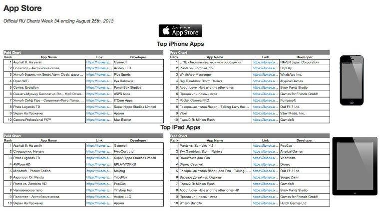 Самой продаваемой игрой в российском AppStore стала Asphalt 8  - Изображение 1