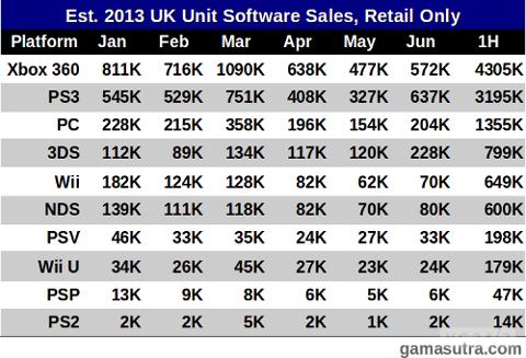 Xbox 360 лидирует по количеству проданных игр в Великобритании - Изображение 1