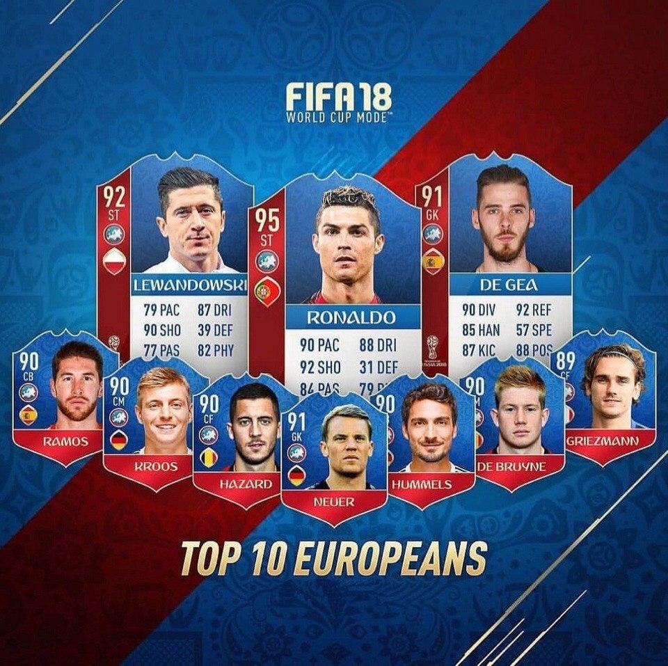 Игроки Сборной России (и не только) в FIFA 18 World Cup | Канобу - Изображение 3