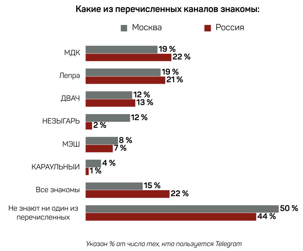 Насколько популярен Telegram у Россиян?. - Изображение 3