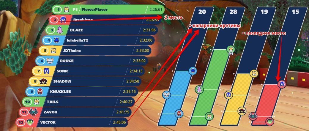 Рецензия на Team Sonic Racing | Канобу - Изображение 4373
