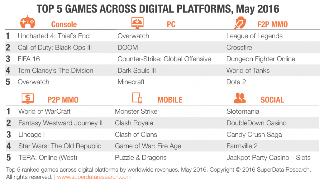 Игровой рынок в мае: самые успешные цифровые релизы для всех платформ   Канобу - Изображение 5986