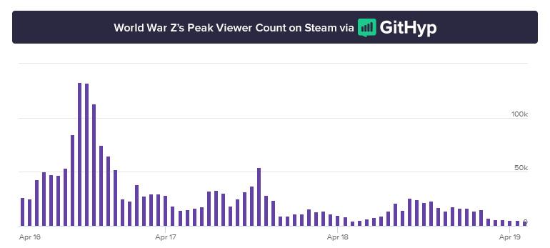 World War Z разочаровала критиков и быстро вылетела из топа Twitch | Канобу - Изображение 2