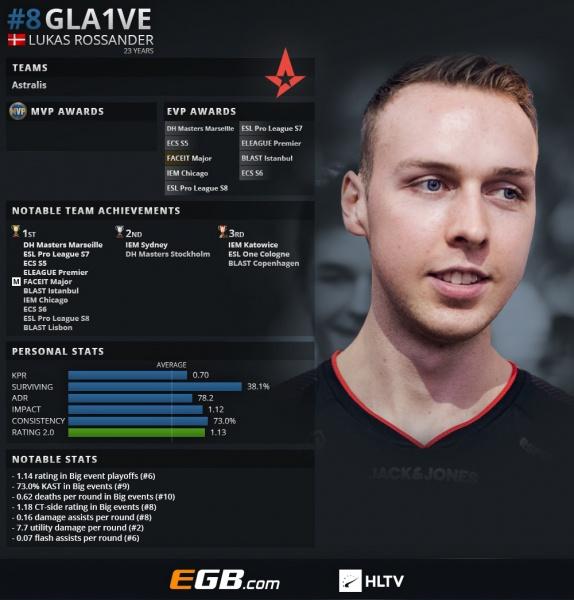 s1mple — лучший игрок 2018 года в CS:GO (по версии HLTV)   Канобу - Изображение 8800